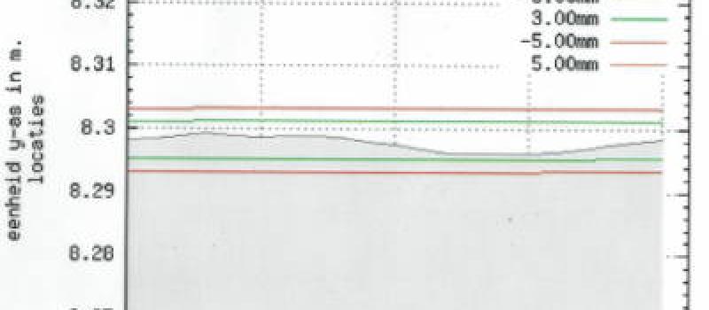 vloermeting, vlakheids controle, DIN 15185, TV204 TR34, VDMA